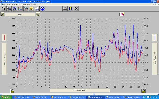 Jan GH trial data graph.jpg